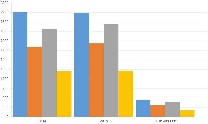 Statistik der Patentveröffentlichungen
